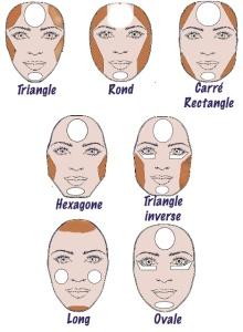 contouring_corriger_visage